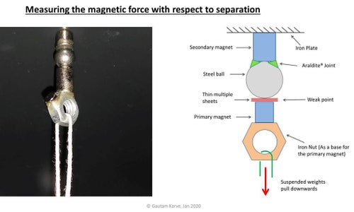 Magnetic Steel Ball and O-Ring Joint :- the STEM Behind It (Step 1/3)