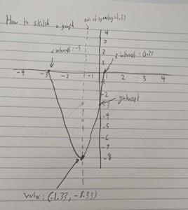How to Graph the Quadratic Equation: