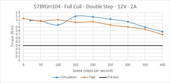Picture of Constant Current Drive of 57BYGH104 Full Coil at Rated Current