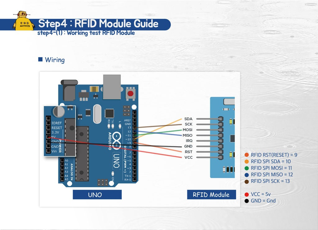Picture of Guide RFID Module