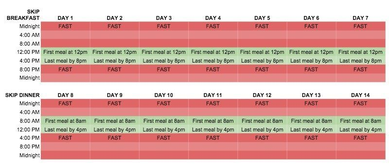 Picture of 16/8 Intermittent Fasting Plan