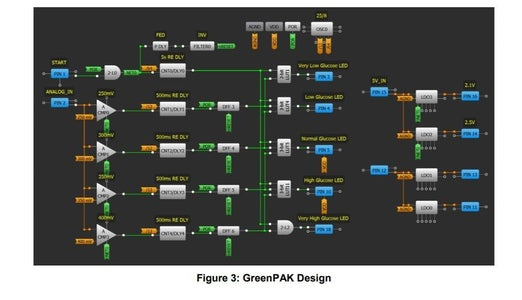 GreenPAK Design