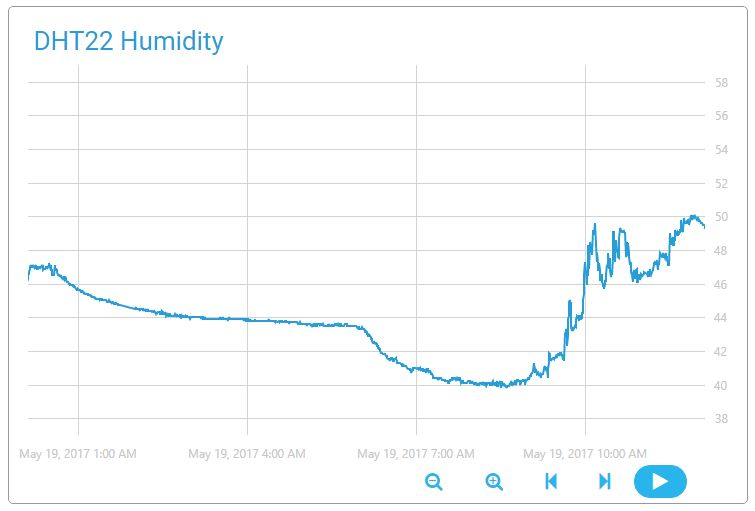 Picture of Humidity in the Cloud