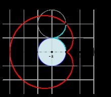 Picture of What Is Cardioid ?