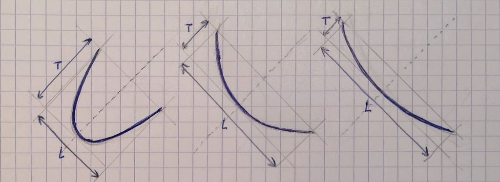 Picture of Calculate the Size and Shape for Your Parabolic Mirror