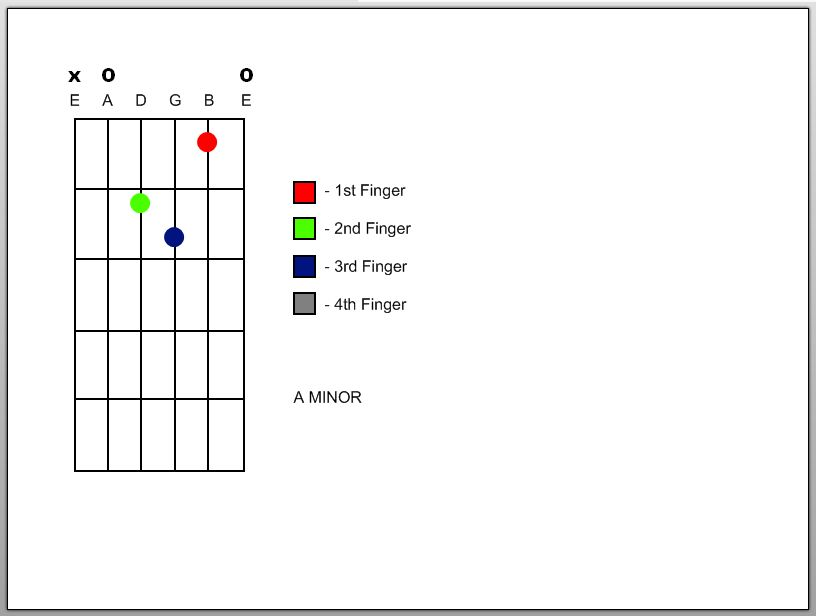 Picture of Minor Chords