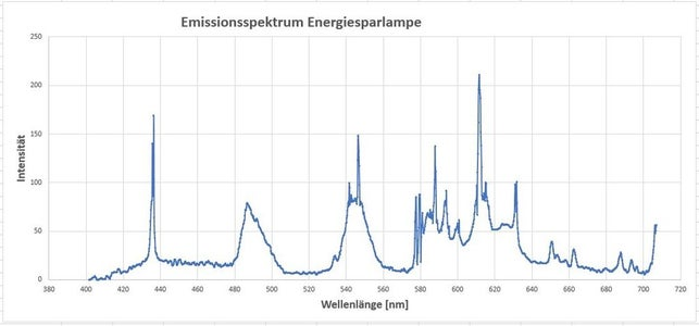 Calibration and Resolution With Emission Spectra