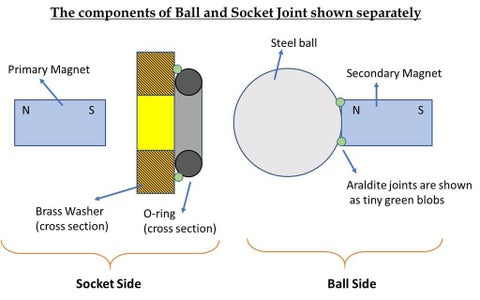 Magnetic Steel Ball and O-Ring Joint :- Measurement of Magnetic Force (Step 2 of 3)
