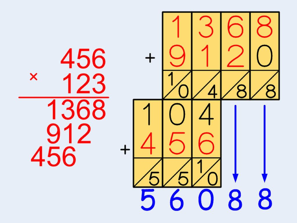 Picture of Using LIG Addition With Multiplication