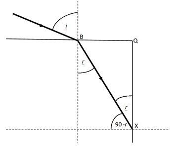 Picture of Range of Values That Can Be Taken by the Angles of Incidence and Refraction for a Glass Vs. a Water Prism