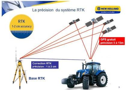 RTK GPS (1/3)