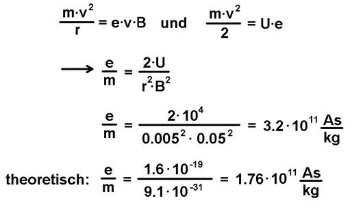 Determination of the Specific Charge E/m of an Electron