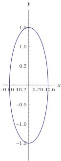 Picture of Advanced Shapes - Sphere/Ellipse
