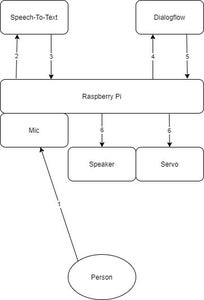 Overview and Code