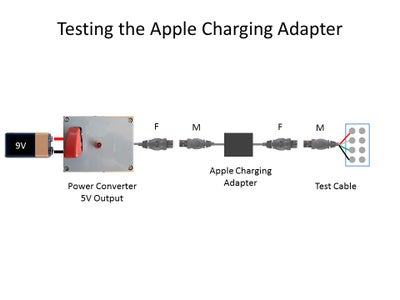 Test the Apple Charger