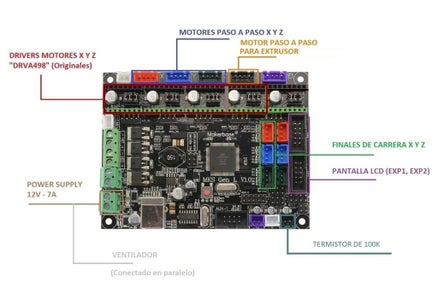 Modificación De Hardware