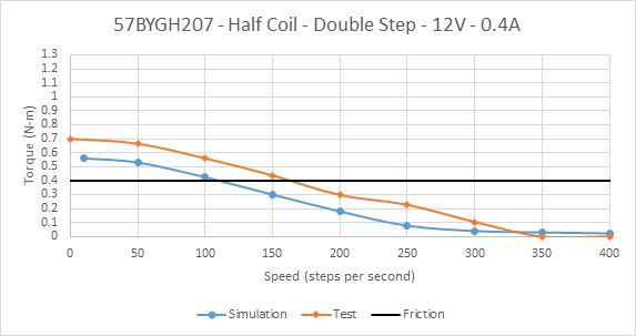 Picture of Constant Voltage Drive of 57BYGH207 Half Coil at Rated Current