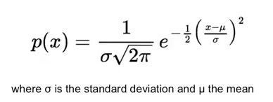Picture of Introduction to the Gaussian Curve