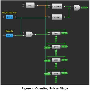 Second Stage: Counting Input Pulses