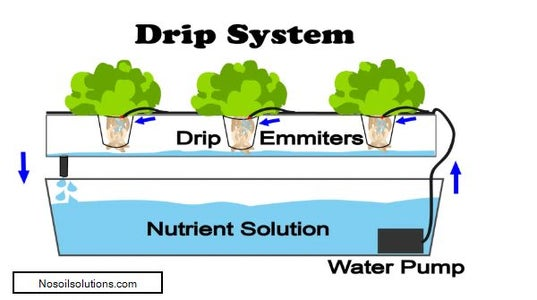 Hydroponic Style Selection