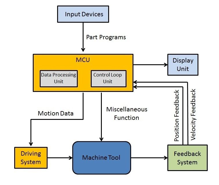 Picture of Components of CNC