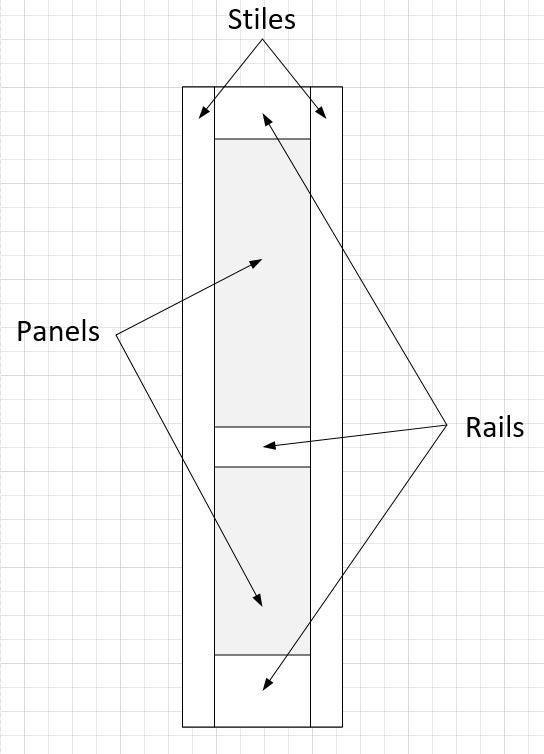 Picture of Understanding the Anatomy of a Door