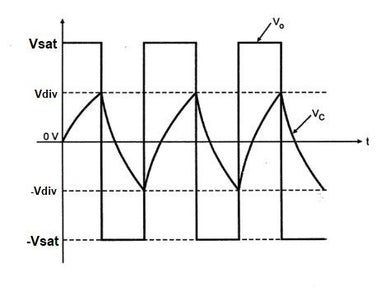 Starting With an Oscillator