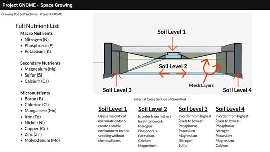 Growing Pod Internal Layers