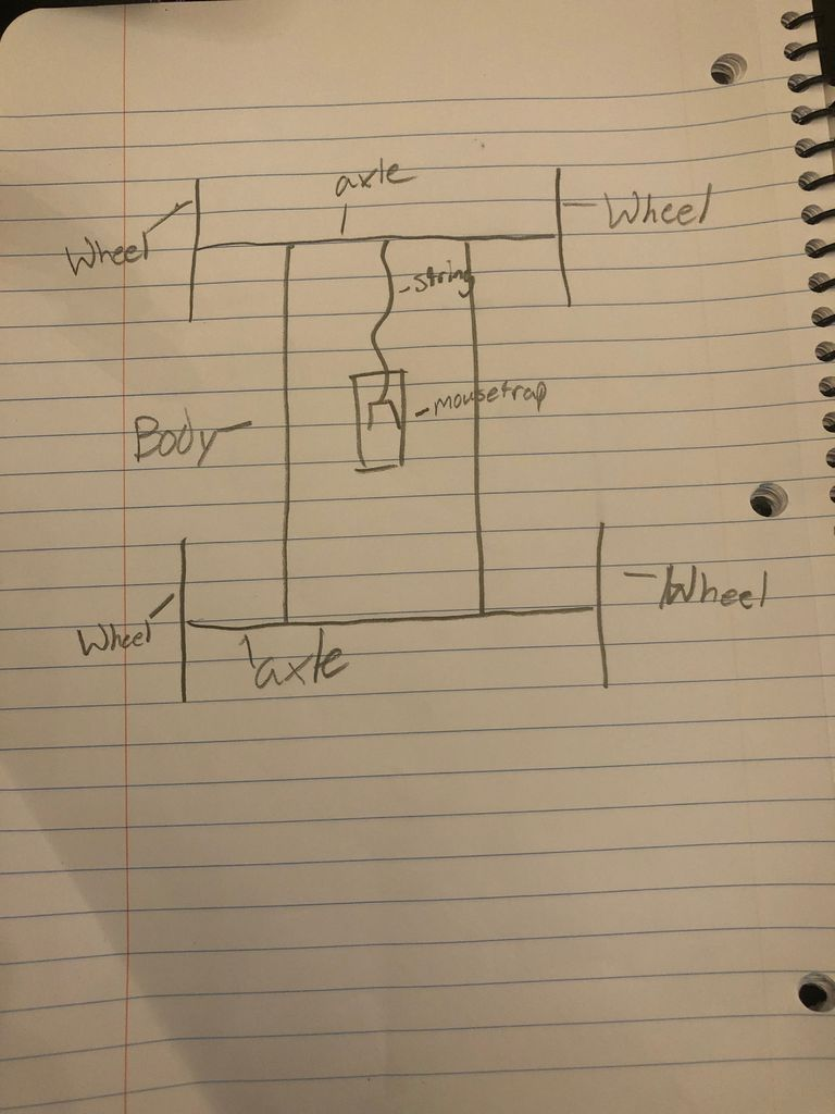 Picture of How to Make a (Theoretically) Perfect Mousetrap Car
