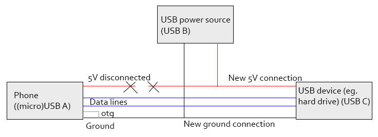 make a usb otg host cable the easy way 4 steps picture of otg ext power jpg