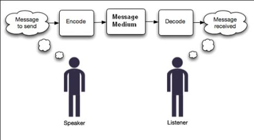 Picture of Learning the Basics of Message Encoding/Encryption