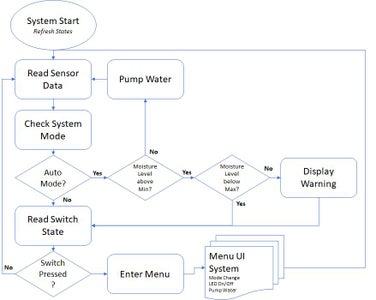 Software - Plan