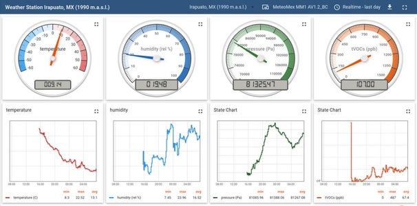 IoT Weather Station With VOCs Monitoring