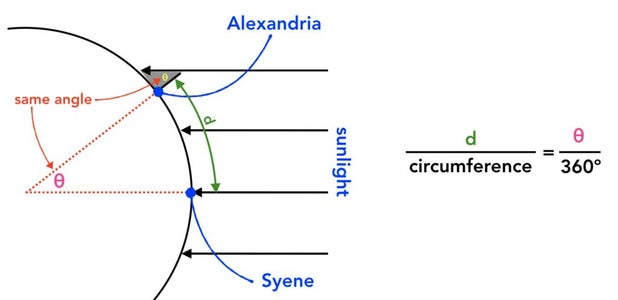 Lesson Plan Part 2 - Measuring the Circumference of the Earth (BACKGROUND)
