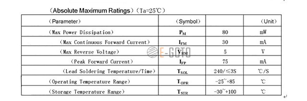 Picture of LED Specifications