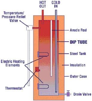 Picture of Solar Water Heater Part 1 (the Tank)