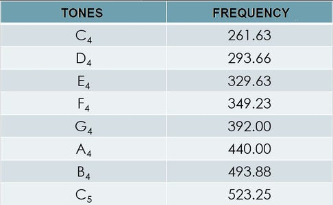 Calculating the Frequencies