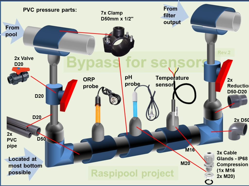 Picture of Create a Bypass for Probes
