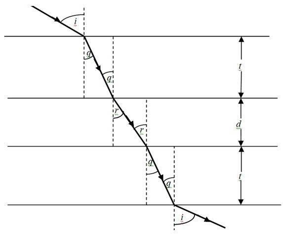 Picture of A Justification of the Assumption That the Walls of a Thin-Walled Vessel Containing Water Do Not Significantly Alter the Path of Light Rays Passing Through the Water