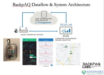 Technical Overview of BackpAQ