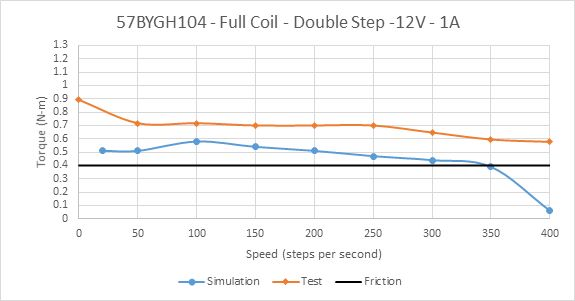 Picture of Constant Current Drive of 57BYGH104 Full Coil at ½ Rated Current
