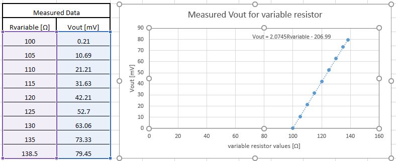 Picture of Measured Results