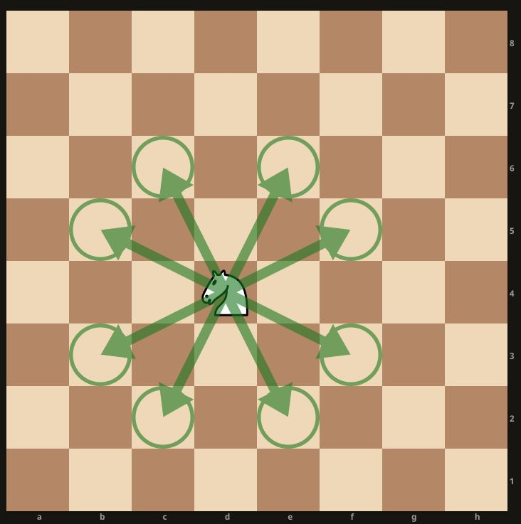 Picture of Let's Learn the Basics About Chess (Skip If You Know How to Move Pieces)