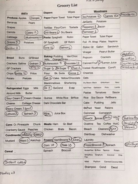 Picture of Creating Your Grocery List From Your Meal Plan