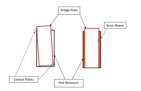 Fix the Bridge