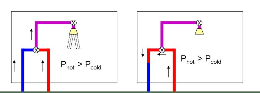 C) Temperature Stabilization: Introduction