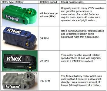 Motor Characteristics