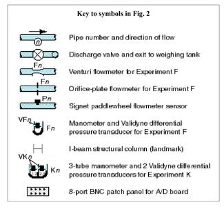 TAM 335 Lab 5: Calibration of Flowmeters