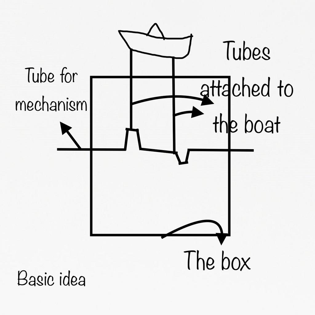 Understanding Mechanism