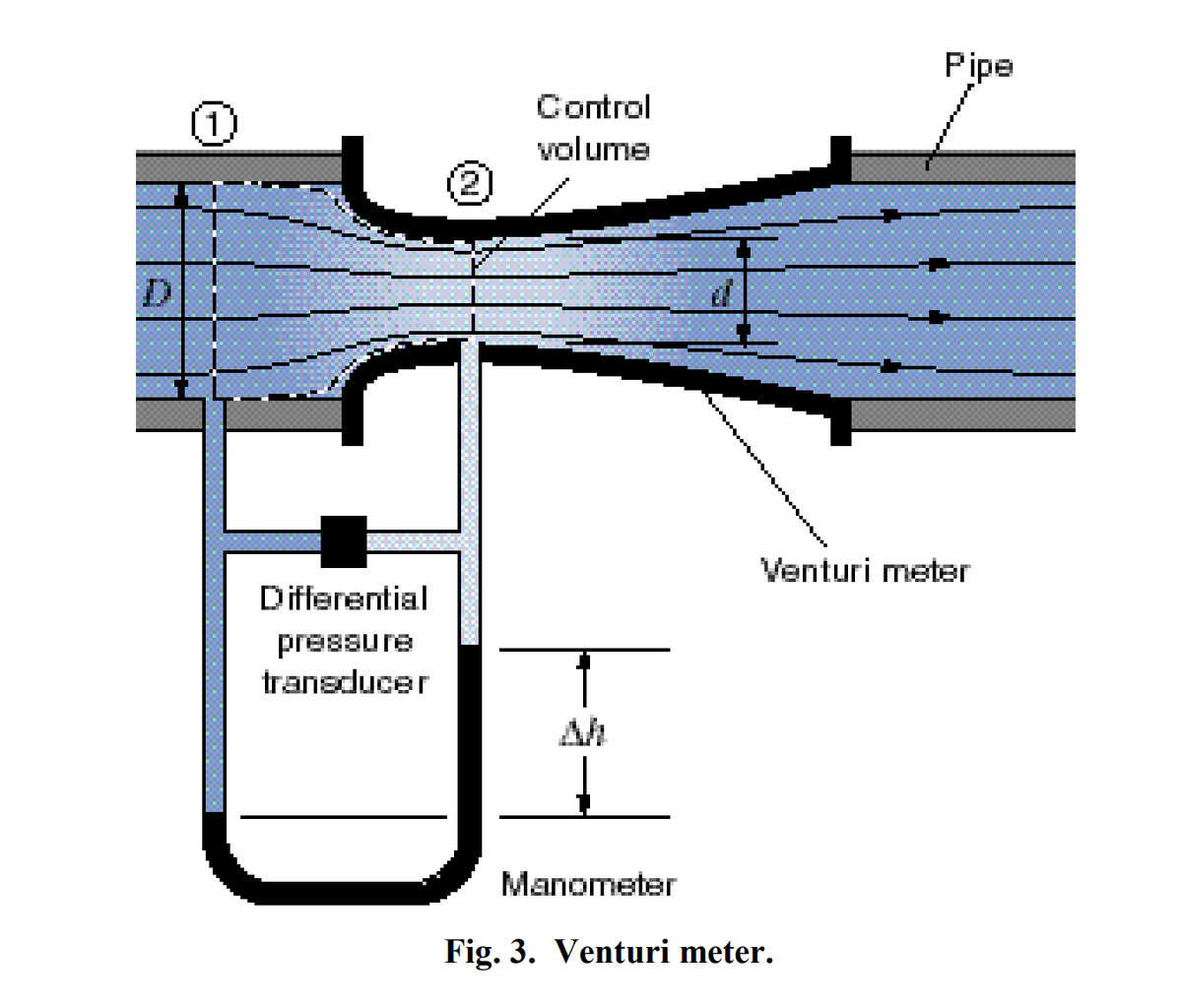Calibration of the Manometer Differential Pressure Transducer